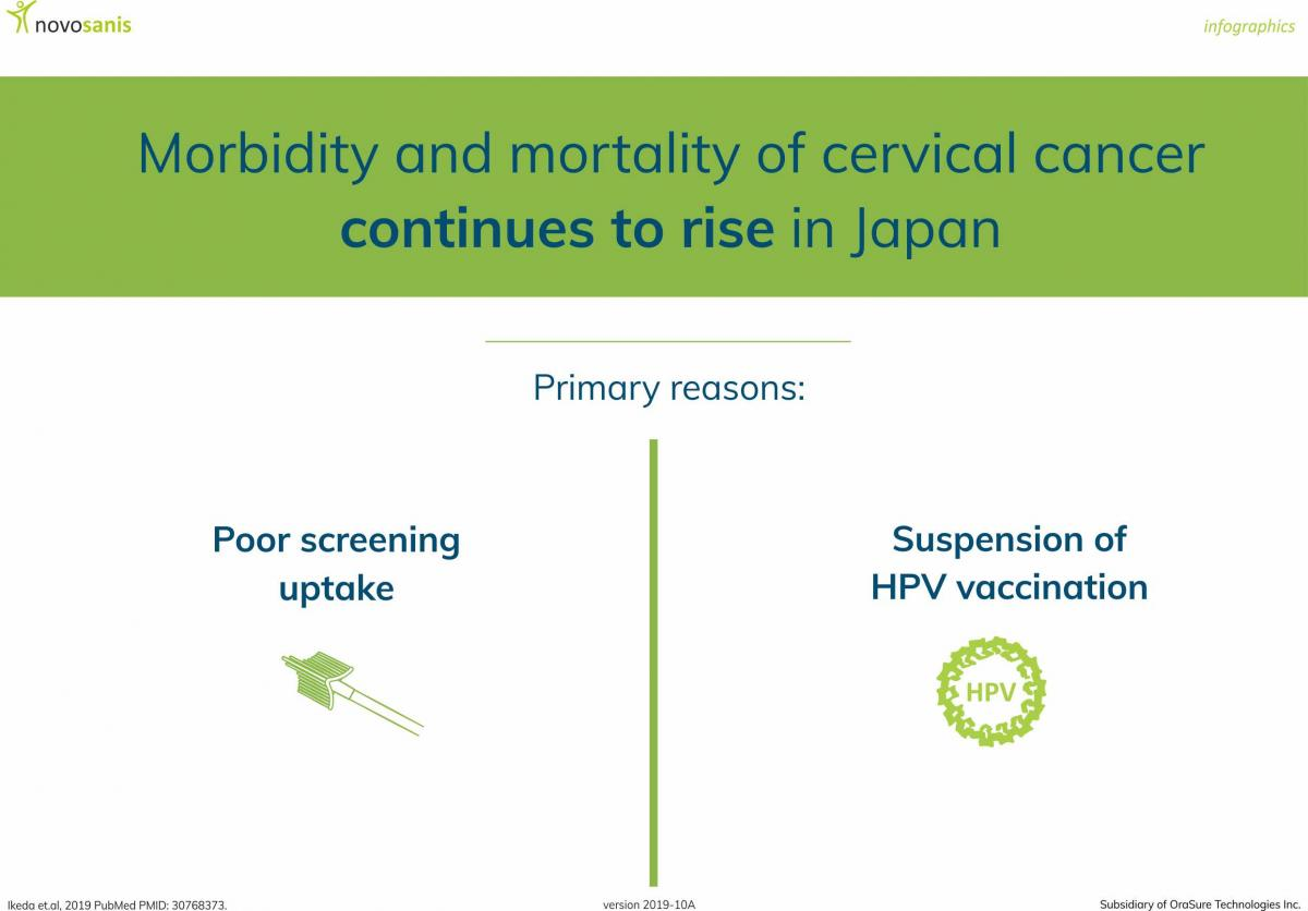 hpv causes cervical cancer pubmed