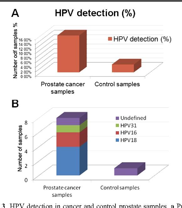human papillomavirus detection)