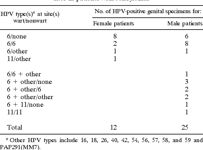 hpv positive genital warts)