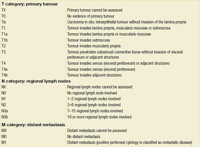 dysbiosis symptoms nhs