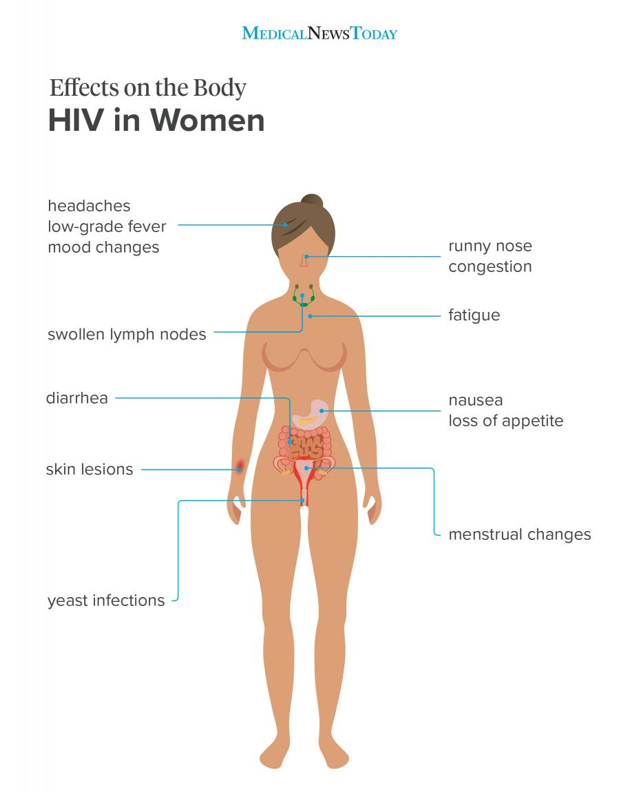 hiv and bladder infection