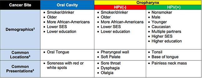 stages of hpv throat cancer)
