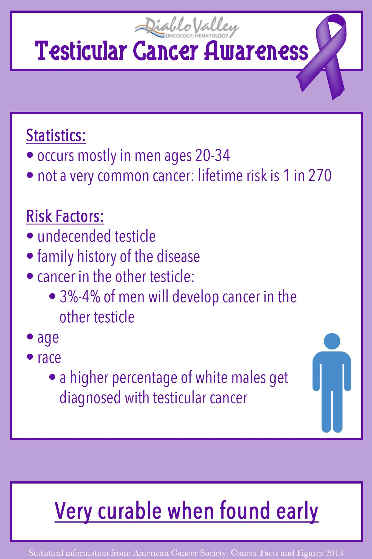 testicular cancer quick facts