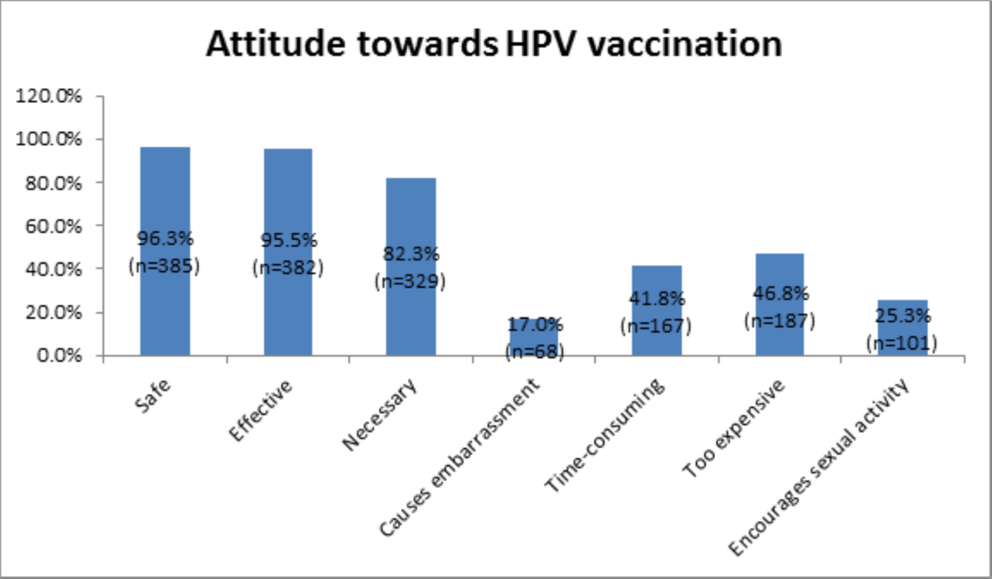 human papillomavirus vaccine intent and uptake among female college students)