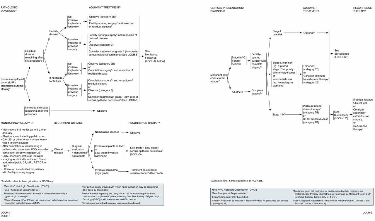 peritoneal cancer guidelines hpv que es en la boca
