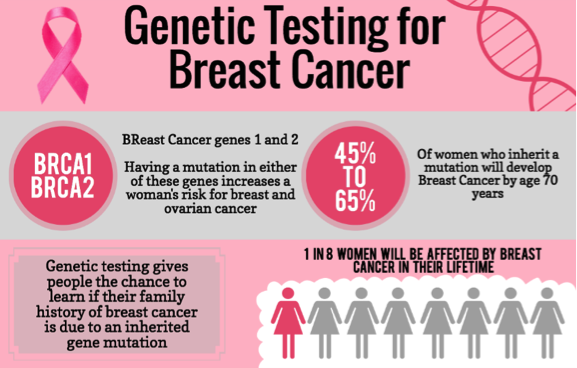 breast cancer genetic family history
