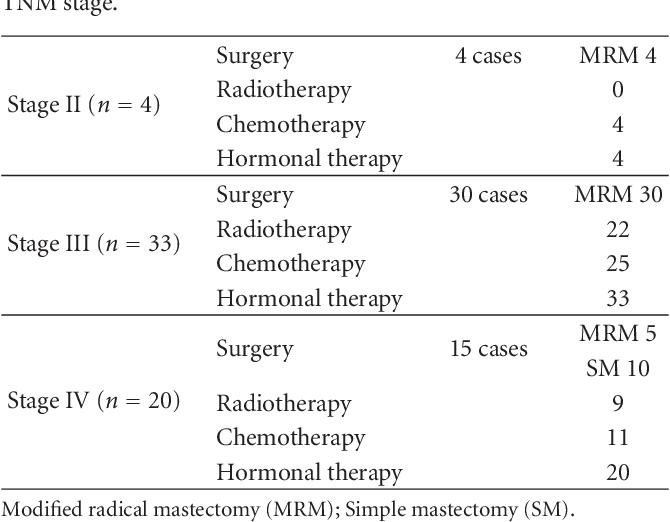 hormonal cancer mastectomy)