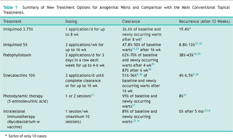 topical treatments for human papillomavirus
