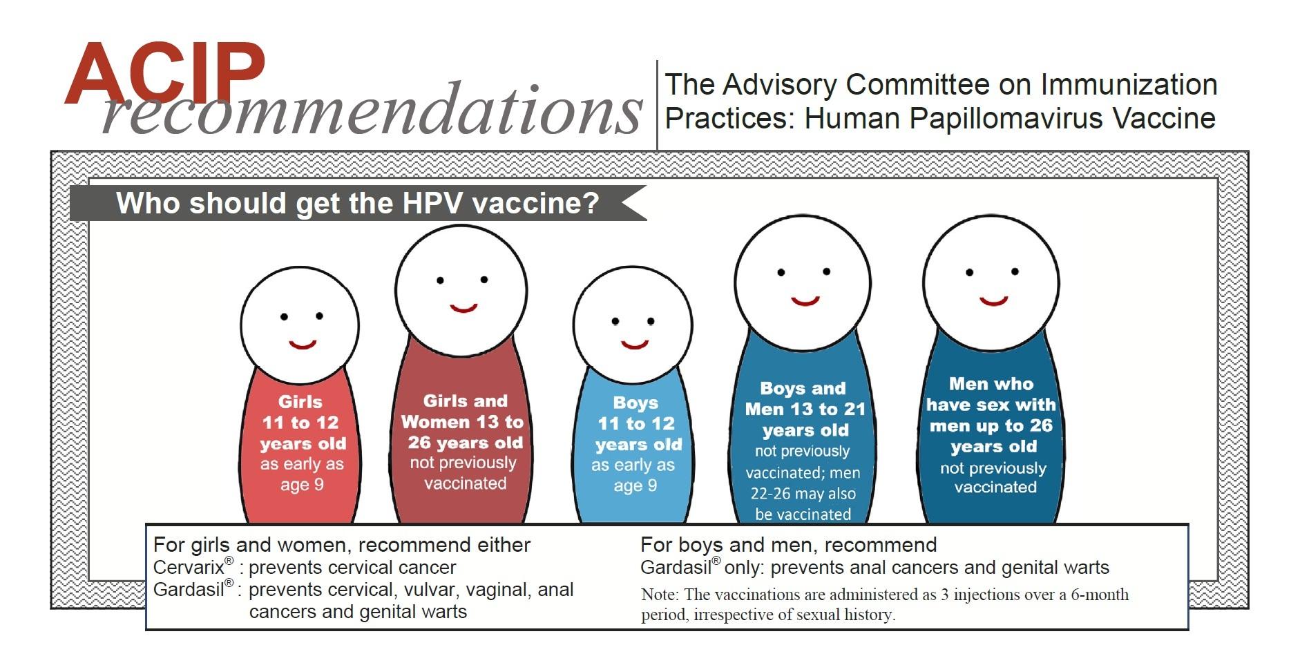 human papillomavirus recommendations hpv virus causes and symptoms