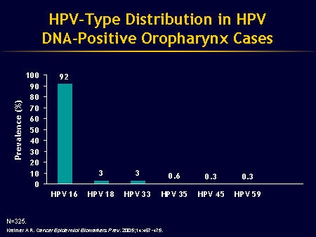human papillomavirus and oropharyngeal cancer)