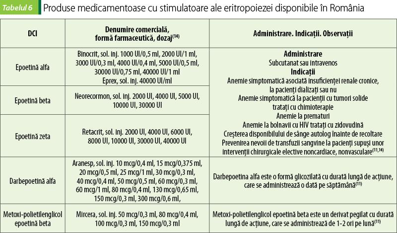 Ce este anemia megaloblastica?