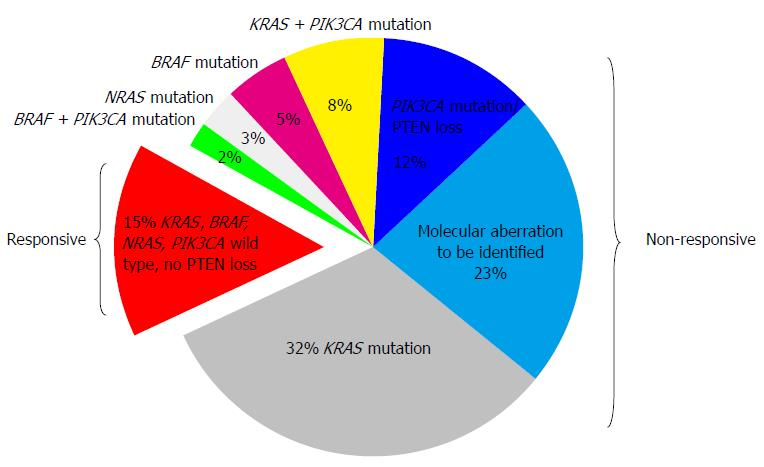colorectal cancer kras mutation frequency)