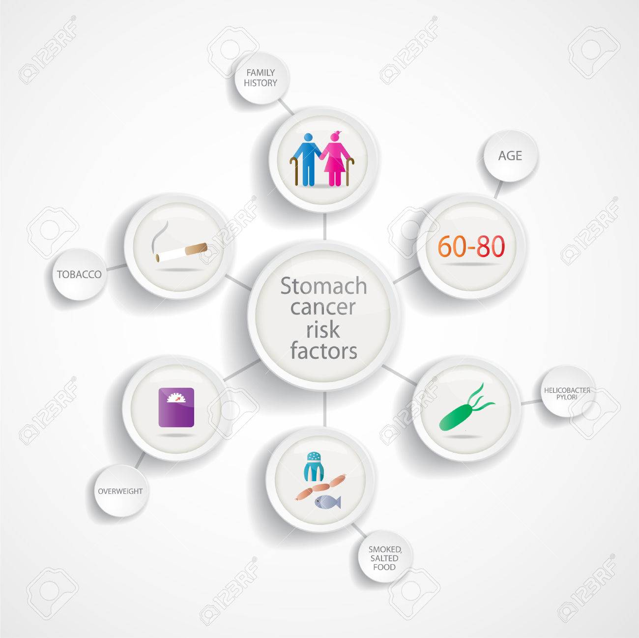 gastric cancer risk factor