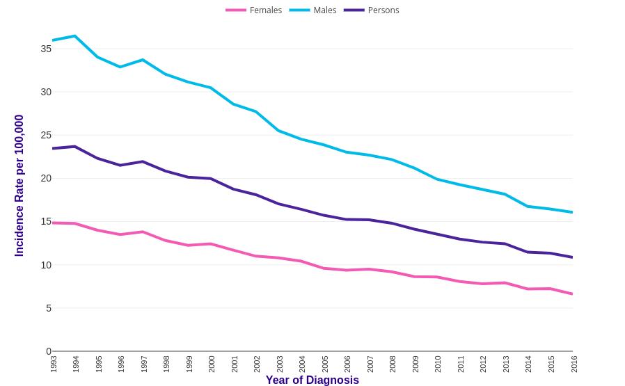 gastric cancer us statistics