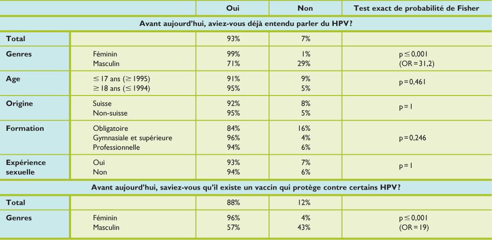 papillomavirus resultats)