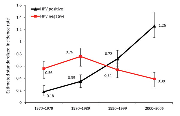 hpv oropharyngeal cancer incidence)