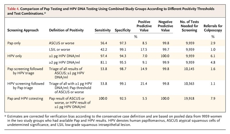 hpv dna testing in cervical cancer screening)