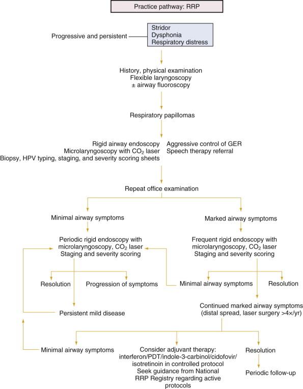 papillomatosis adjuvant therapy