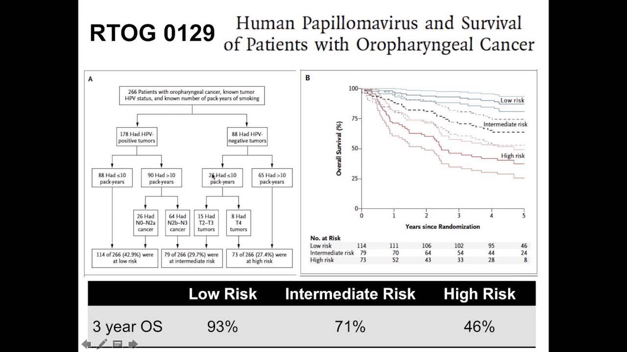 hpv cancer prognosis)