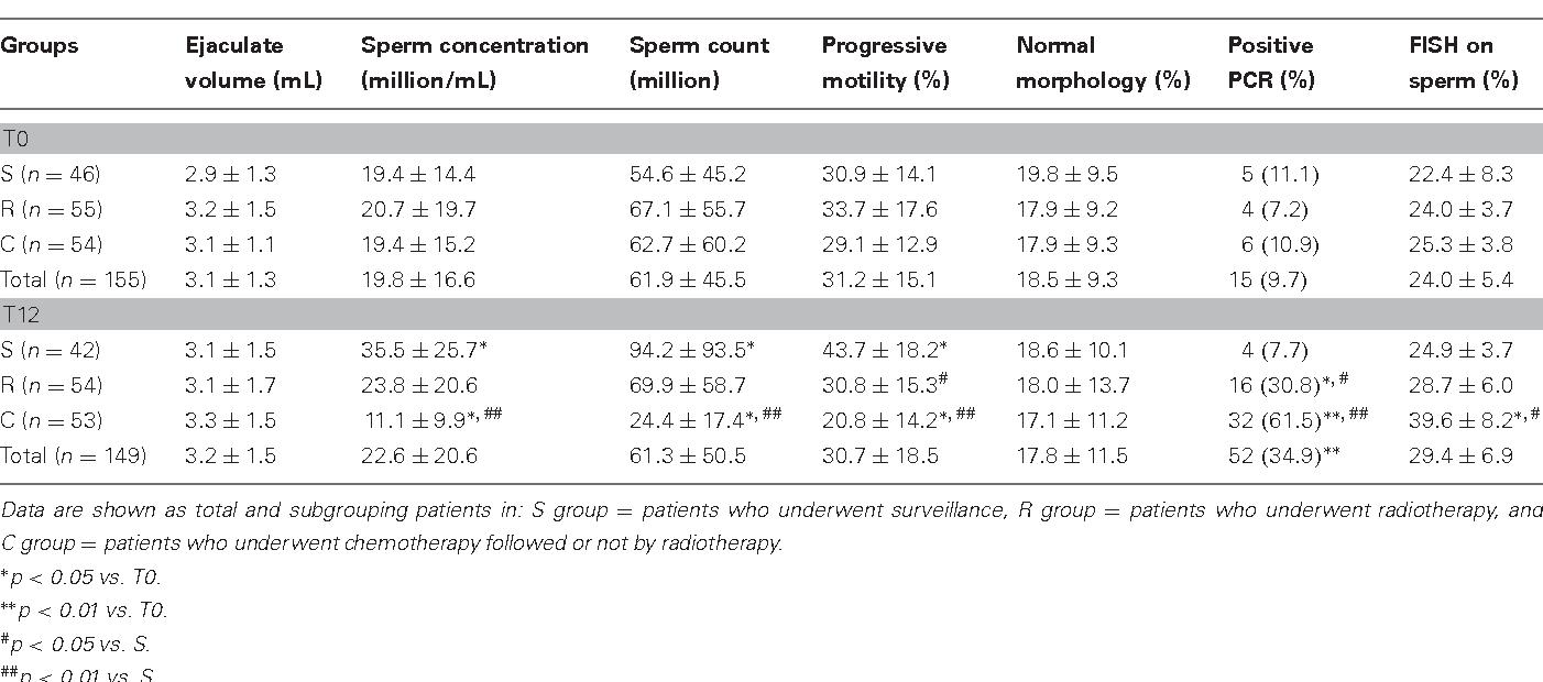 cancer testicular y prueba de embarazo