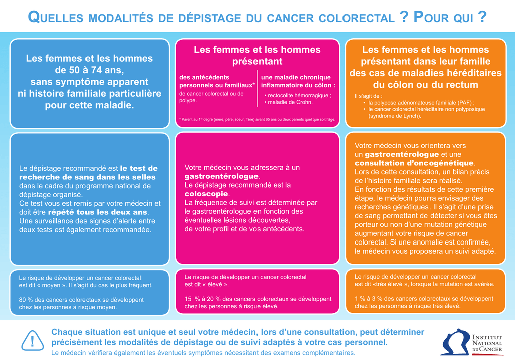 Most cancers Colon Simptome