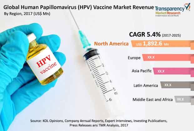 papilloma virus research)