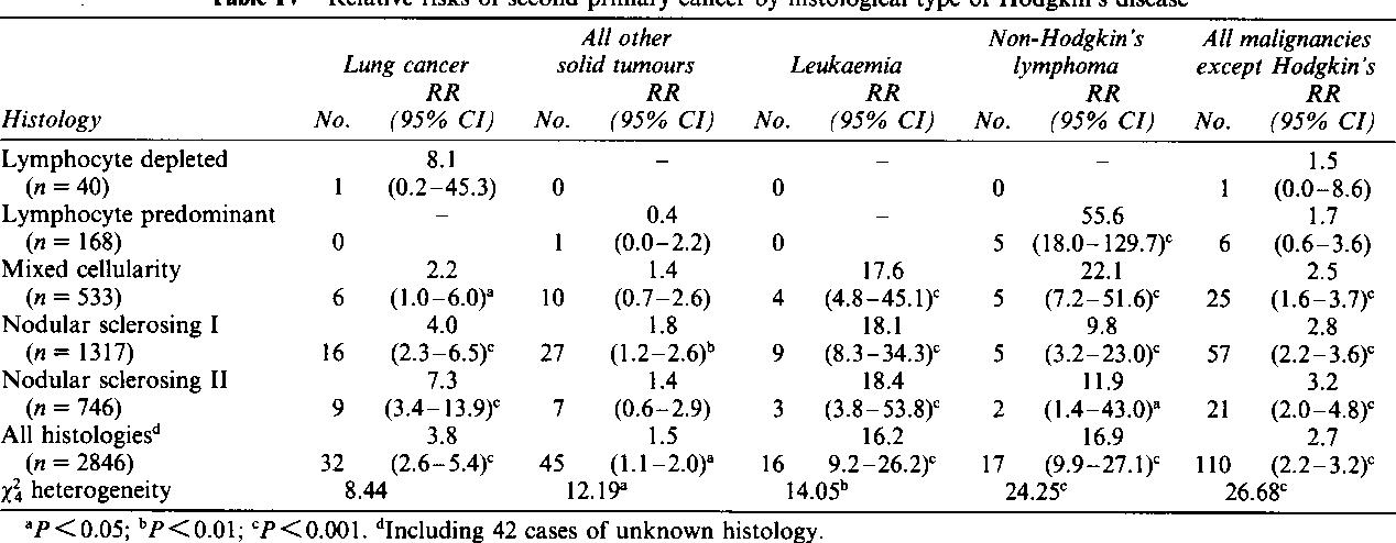 cancer after hodgkins disease