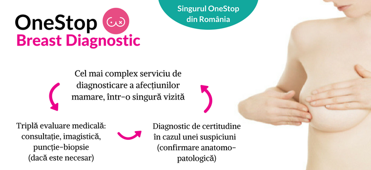 Diagnosticare Cancer Mamar