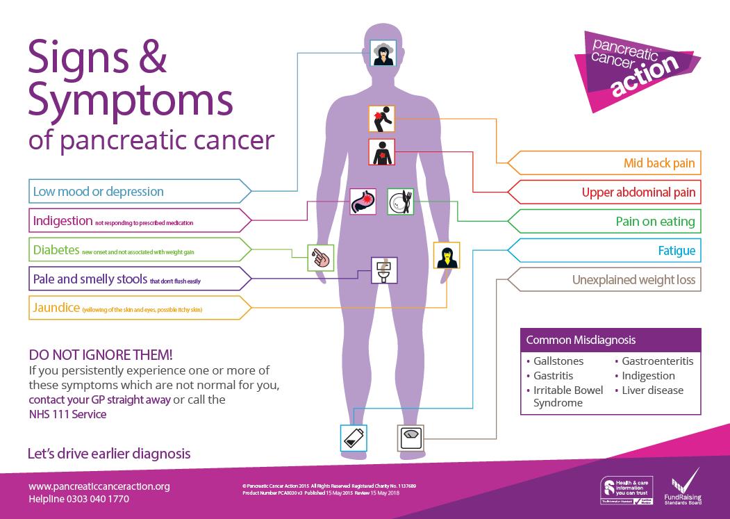 pancreatic cancer blood tests