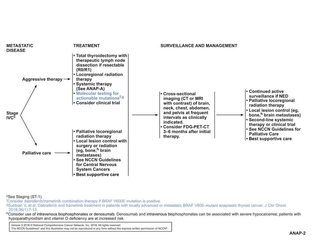 guidelines papillary thyroid cancer