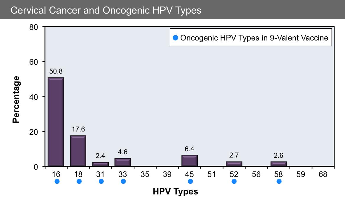 condyloma acuminatum hpv vaccine