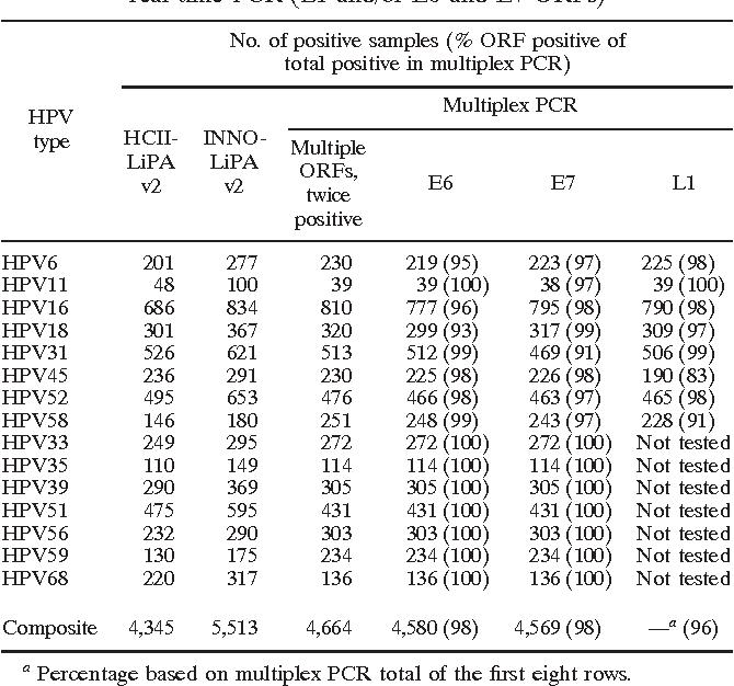 human papillomavirus genotyping