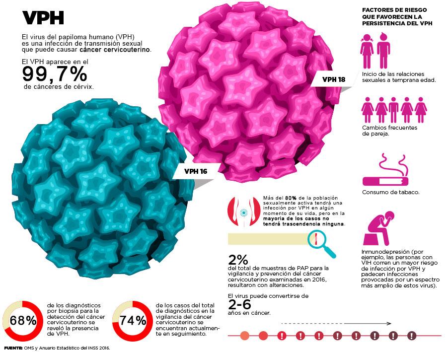 virus papiloma humano y cancer)