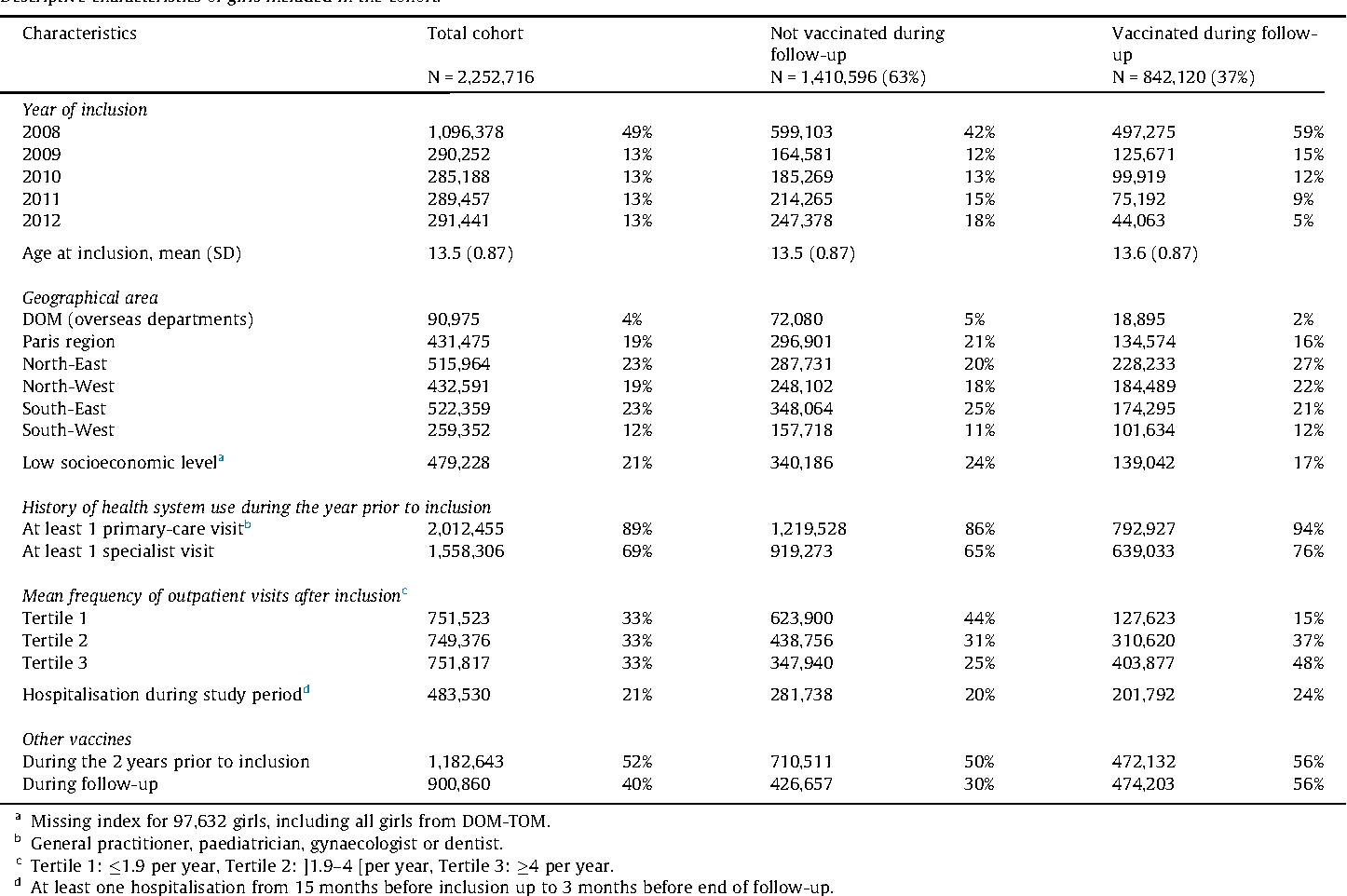Studii despre legatura vaccinuri-boli