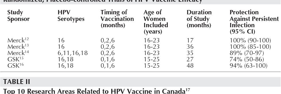 human papillomavirus vaccine canada