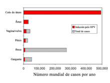 virus del papiloma humano agente etiologico