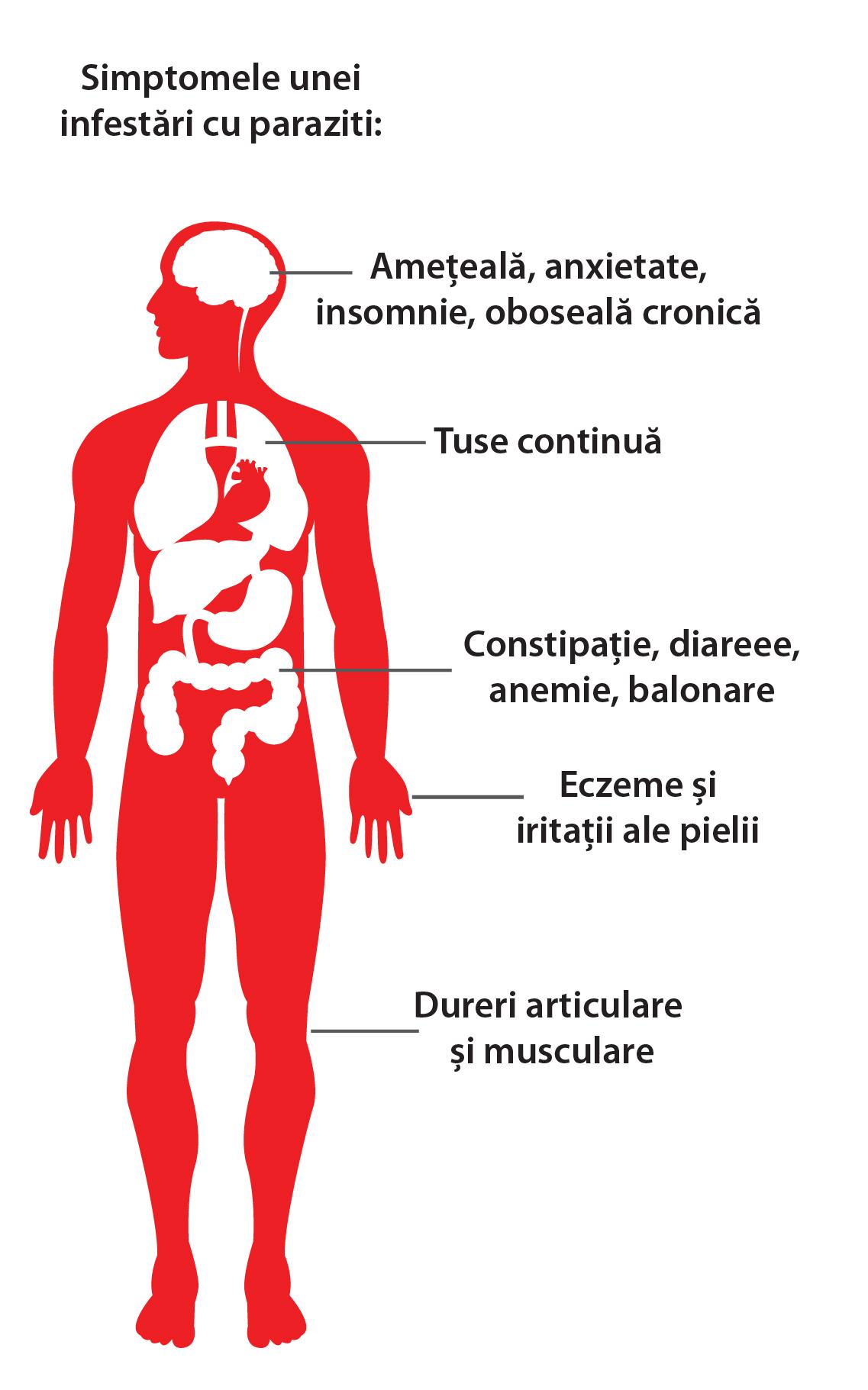 cancerul de uter simptome