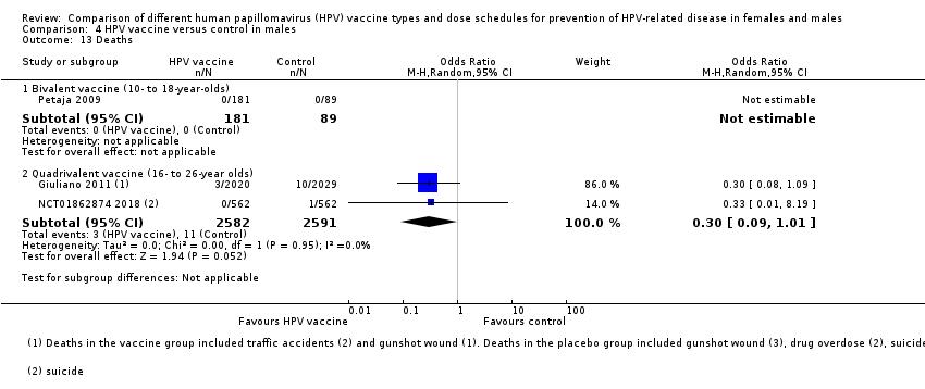 human papillomavirus prevention methods