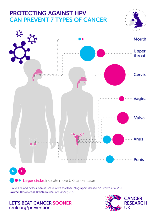 does hpv cause cancer)