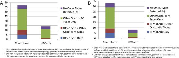 papillomavirus test positif