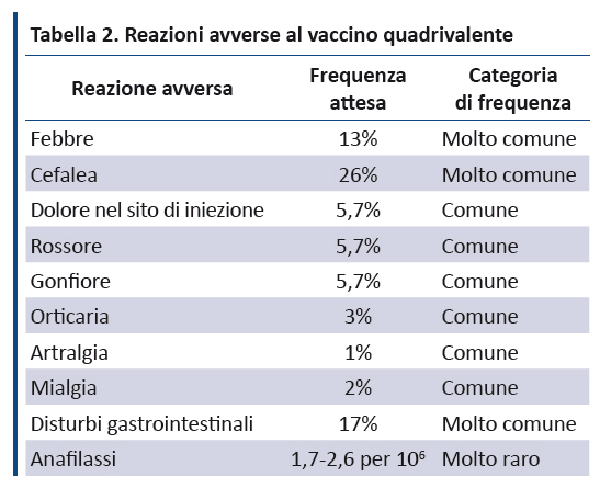intervento x papilloma virus)