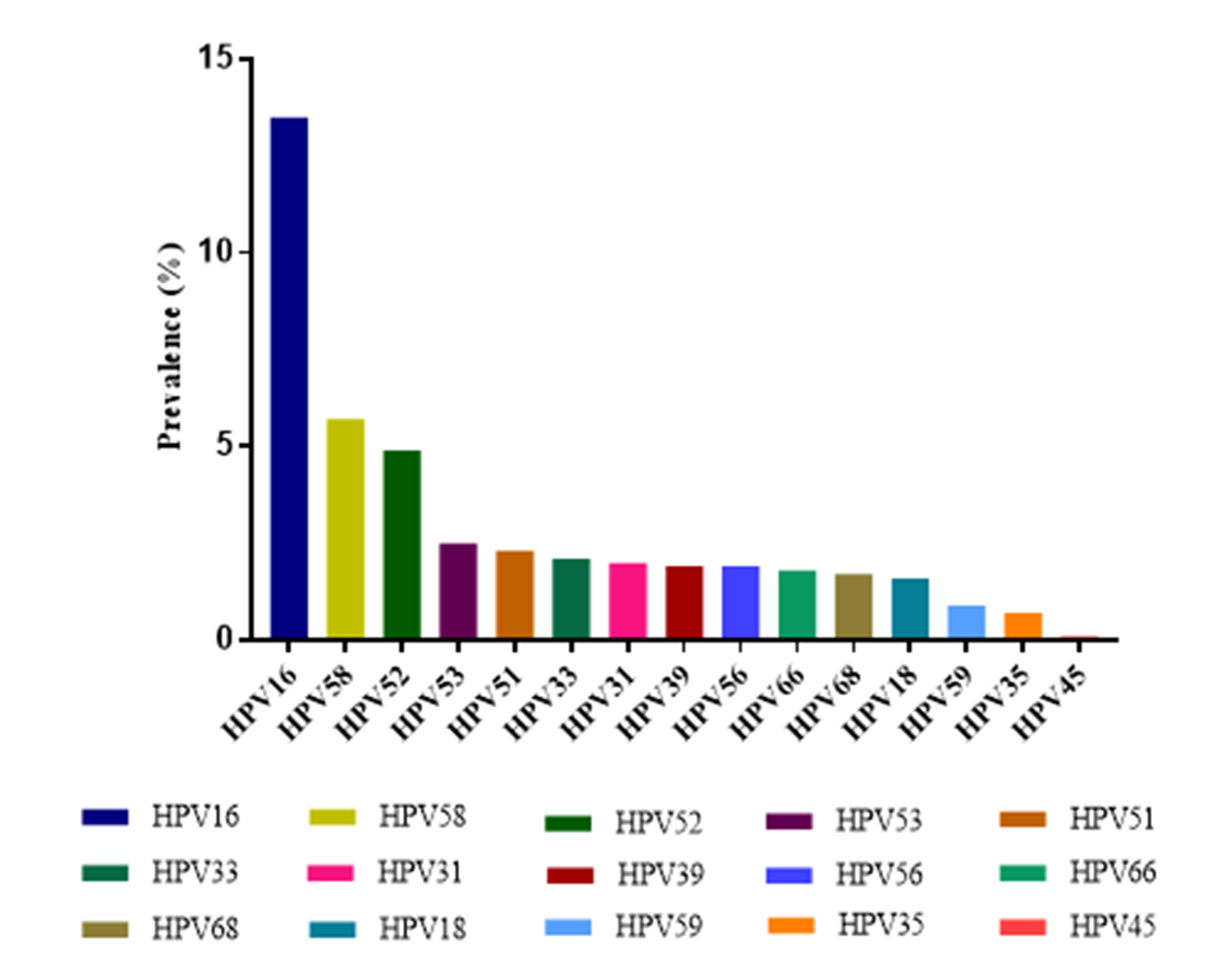 human papillomavirus meaning in chinese