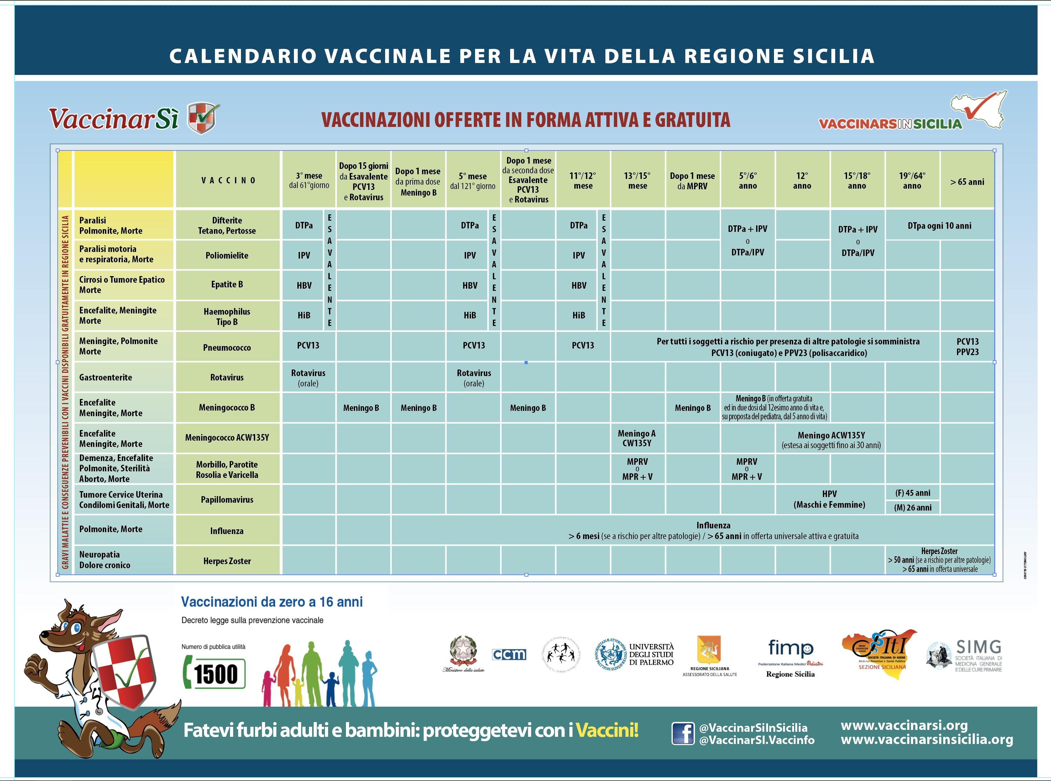 calendario vaccinale papilloma virus
