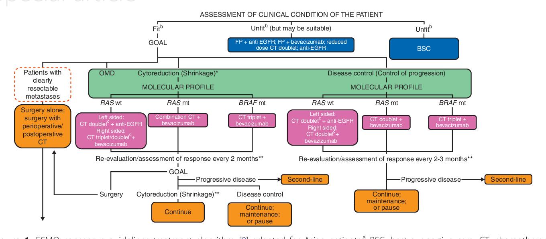 colorectal cancer esmo guidelines