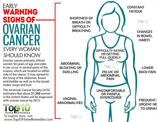 cancer and abdominal pain)