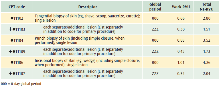 removal of nasal papilloma cpt)