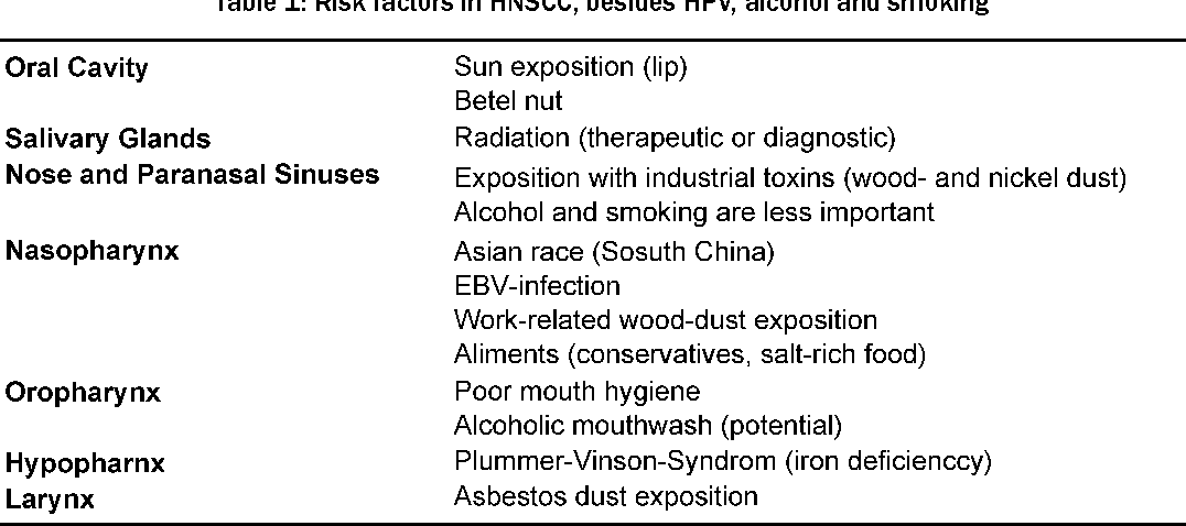 hpv virus hals symptom)