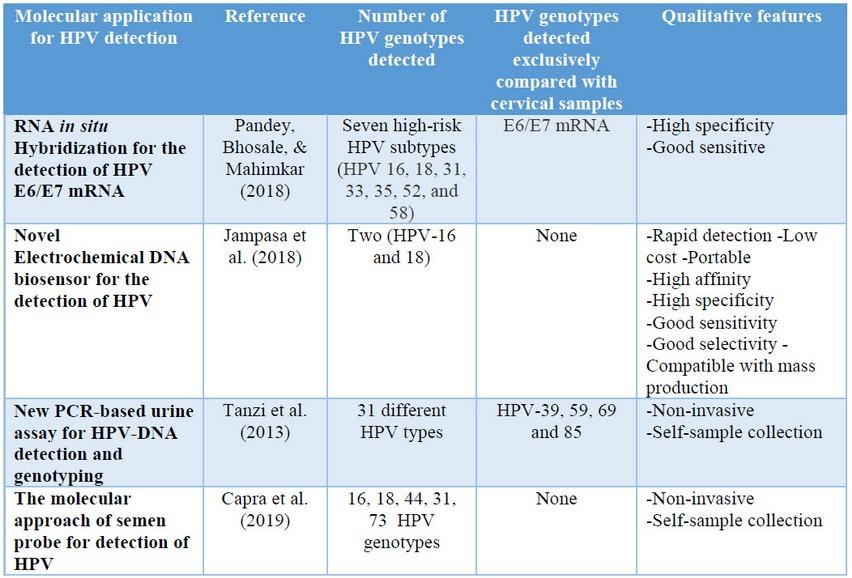 hpv high-risk male urine molecular testing labs)