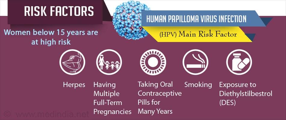 human papillomavirus risk factors)