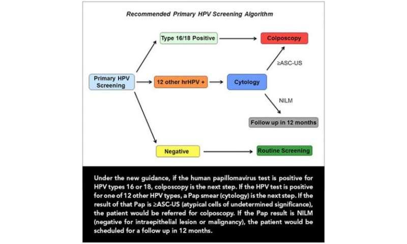 human papillomavirus screening method